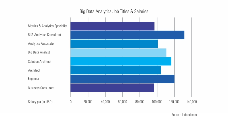 Big Data Analytics Job Titles & Salaries