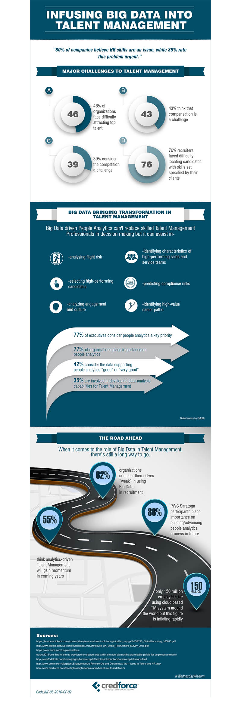 Infographic: Infusing Big Data into Talent Management