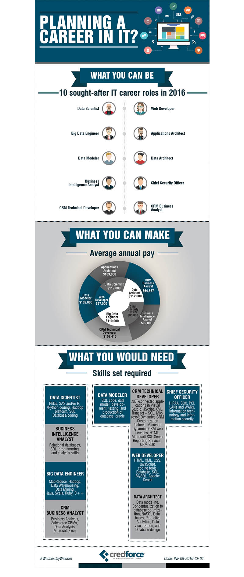 Infographic: Planning a career in IT?