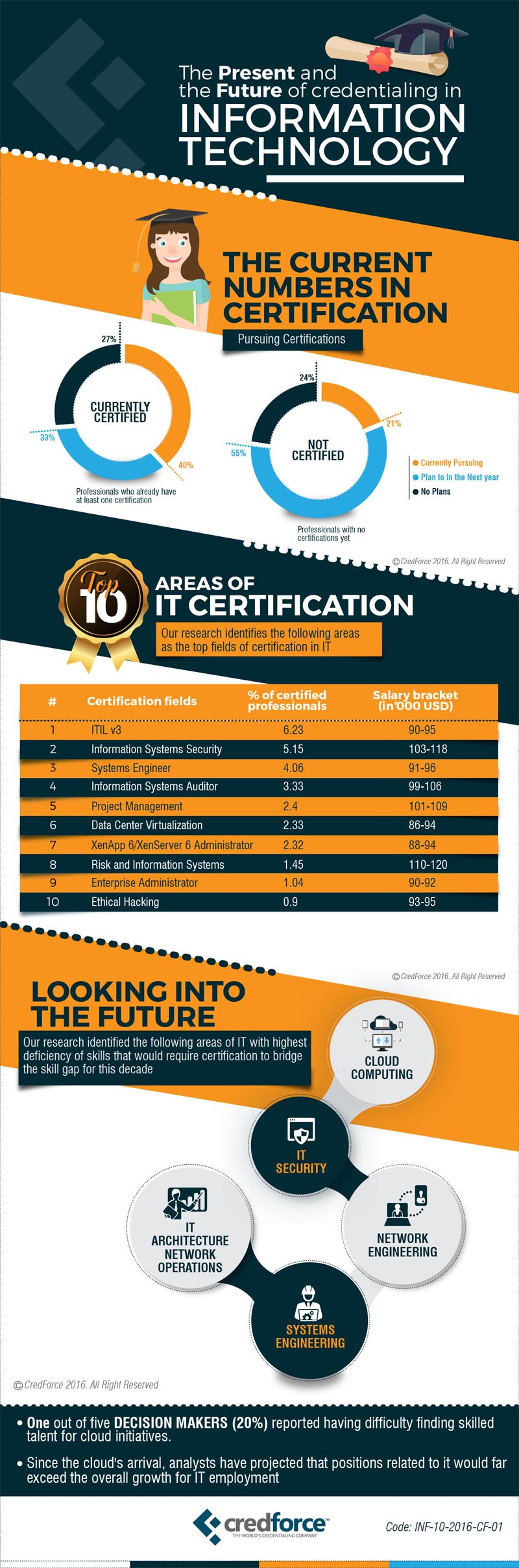 Infographic: The Present and the Future of Credentialing in Information Technology