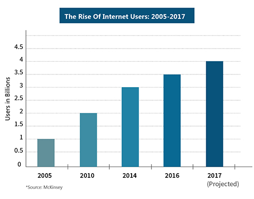 The Rise of Internet Users:2015-2017